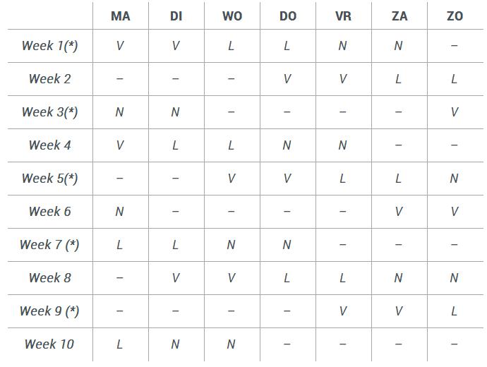 5 ploegenstelsel snel roterende 6 4 regeling