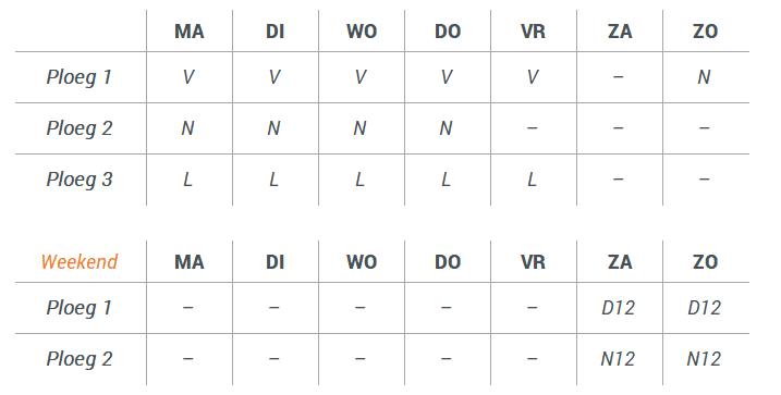 Voorbeeld roterend 3 ploegenrooster met start op zondag, aangevuld met een vaste weekendploeg