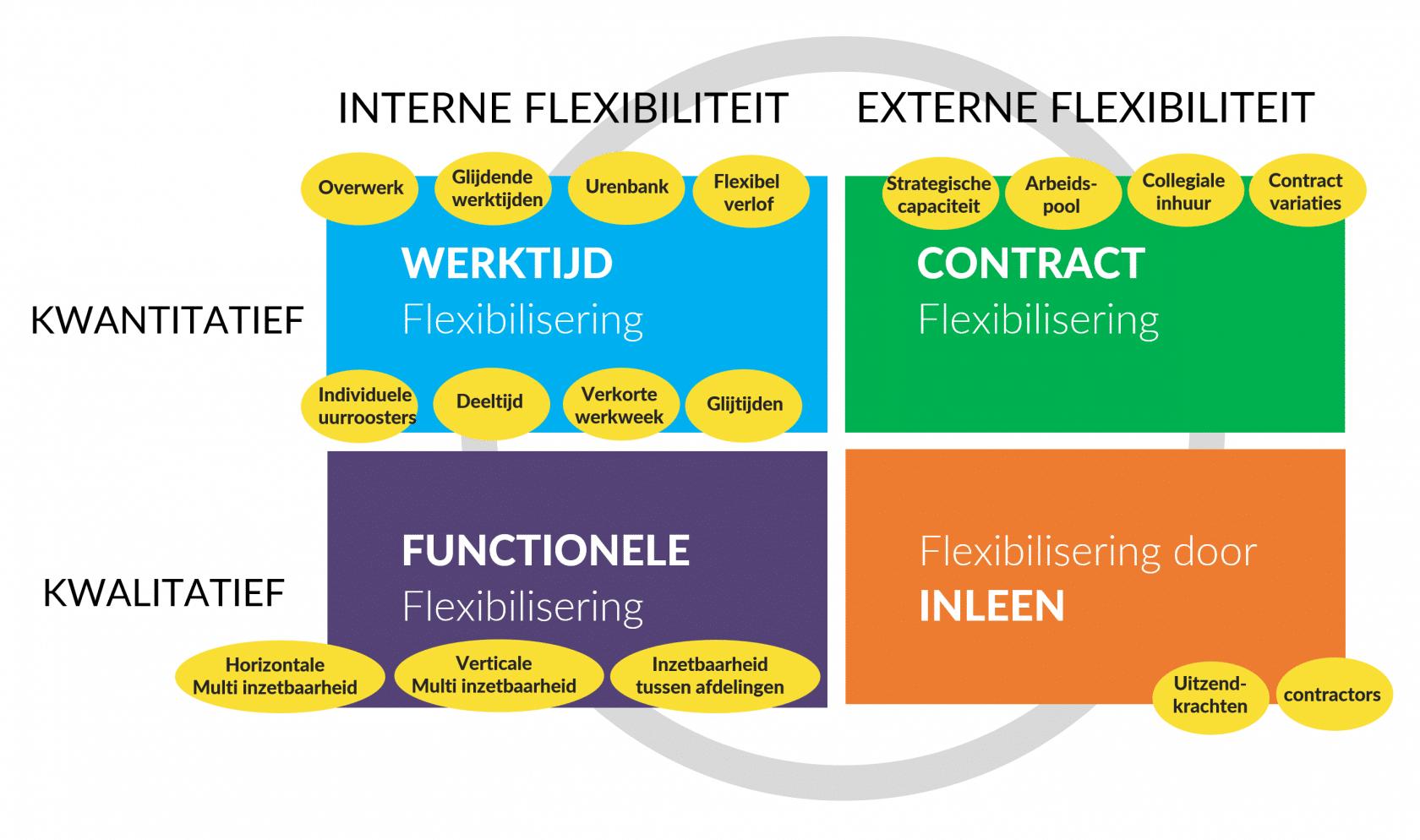 vormen van flexibele werktijden Atkinson