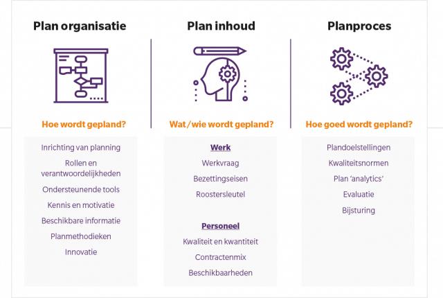 planscan drieluik personeelsplanning