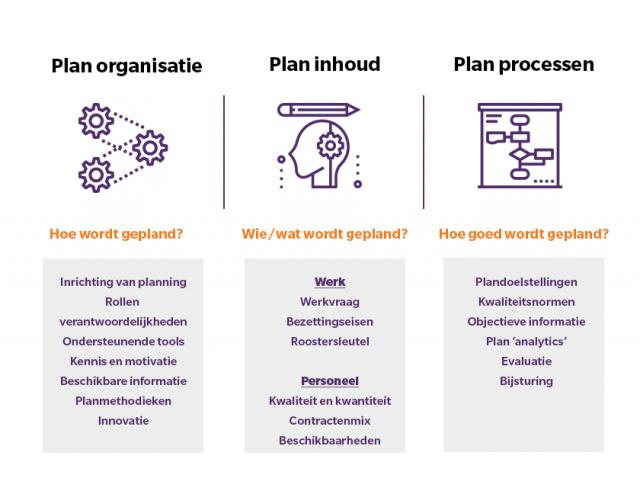 model personeelsplanning dehora proces organisatie