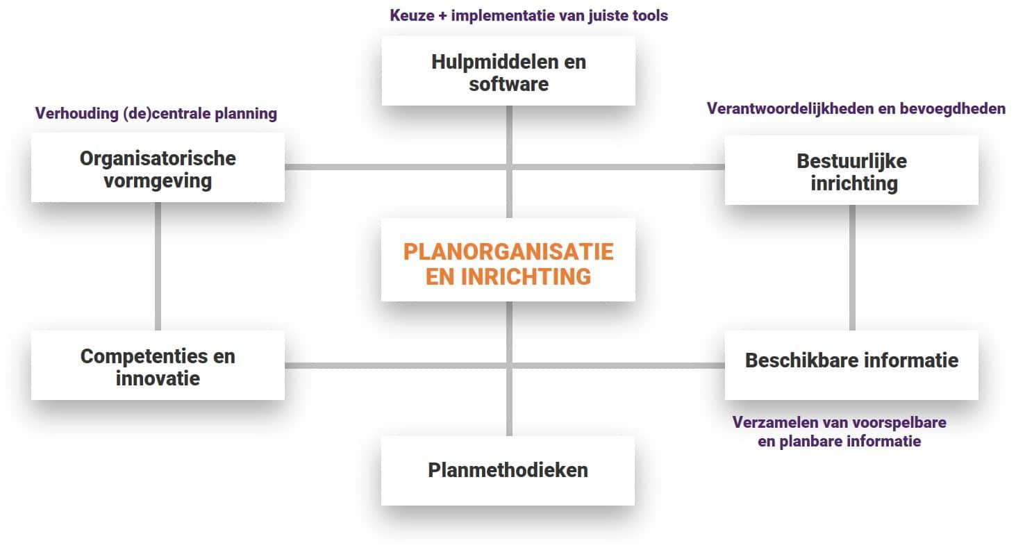 planorganisatie personeelsplanning