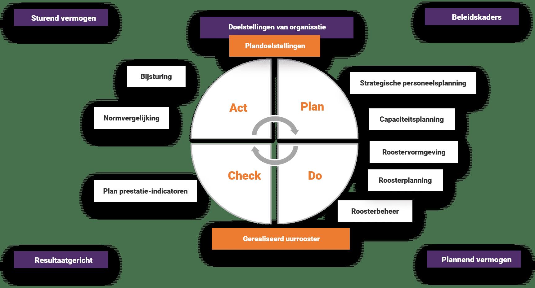planproces drieluik personeelsplanning