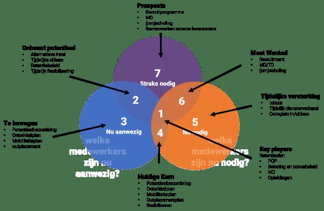 strategische personeelsplanning hr3p