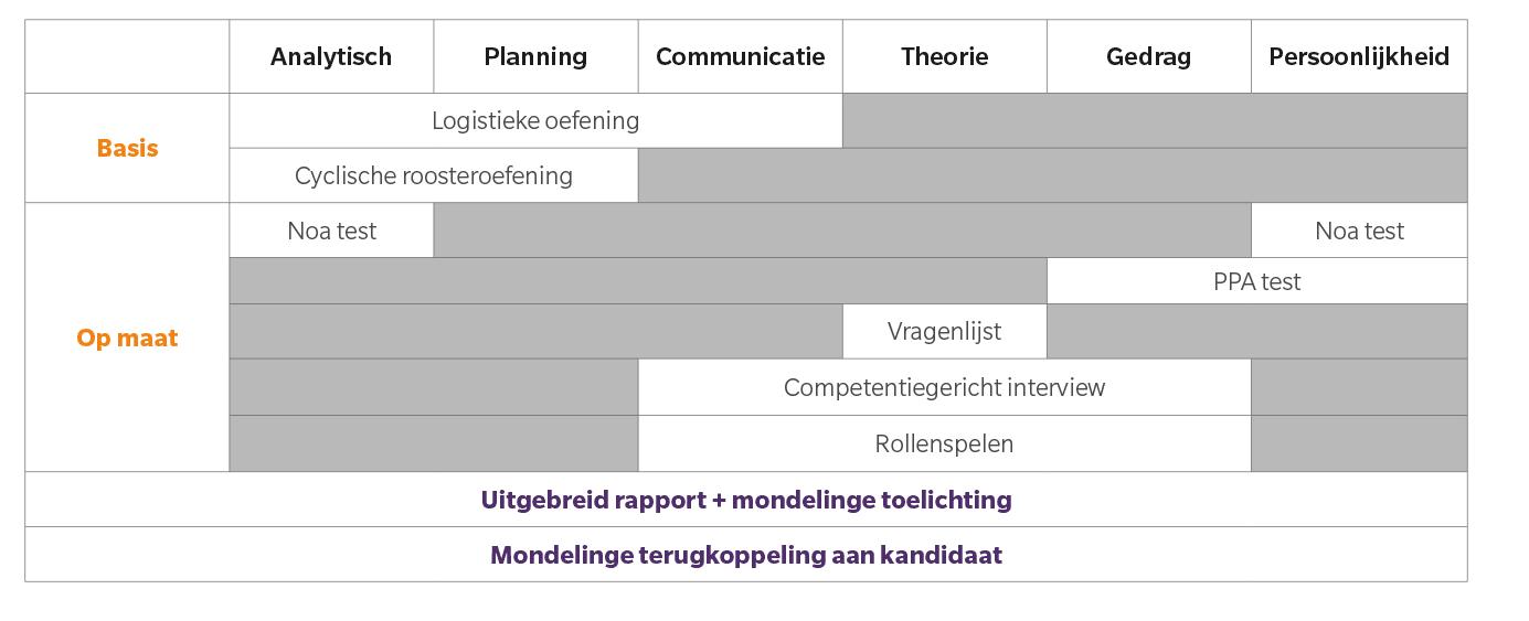 assessment planner dispatcher